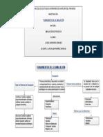 Mapa de Los Fundamentos de La Simulacion