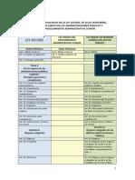 2016 09 28 Tabla Equivalencias Ley Procedimiento Administrativo Comun