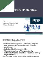 Relationship Daigram