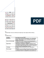 Analysing D-9 Charts