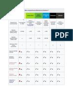 Tabla Comparativa de Ediciones de Windows 7