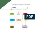 Diagrama de Funcionamiento Relacionado Con Casa de La Cultura