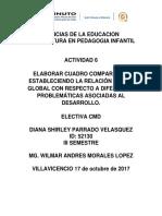 Actividad 6 Cuadro Comparativo Electiva Cmd Diana Parrado Id52130