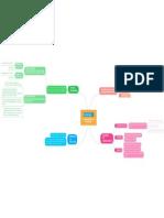 Classificação Dos Processos mapas mentais