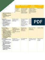 tabla comparativa de teorias de aprendizaje