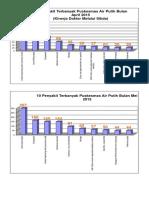 Grafik 10 Penyakit Apr-jun 2015