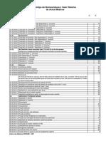 Código de Nomenclatura e Valor Relativo de Actos Médicos