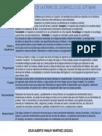 Cuadro Comparativo Etapas Del Desarrollo de Software