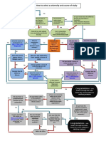 How to Select a University and Course of Study (Flowchart)