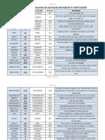 comandoseatalhosdoautocademinglseportugus-160911120505