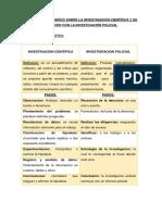 Organizador Grafico Sobre La Investigacion Cientifica y