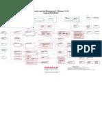 Learning Management 11510 ERD