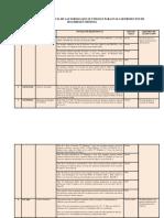 Matriz de Correspondencia de Normas Para Evaluar Productos Seg y Def