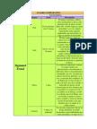 Cuadro Comparativo sobre las principales teorías del proceso evolutivo del psiquismo humano