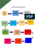 Flujograma de Proveedores en Laboratorio Clínico