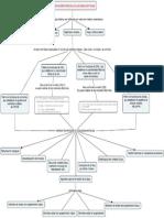 Mapa Mental Sistema Matriciales SEPII
