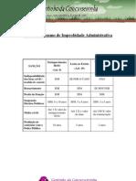 Lei 8429.92 - Tabela Sobre Improbidade Administrativa
