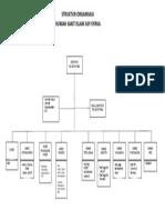 Struktur Organisasi Rumah Sakit Islam Asy-syifaa