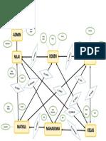 Diagram Desain Database