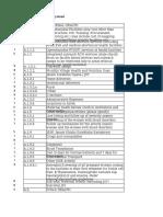 FMR Code List
