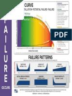 Reliabilityweb How Failure Occurs