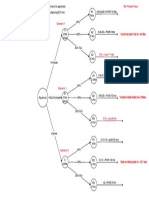 Decision Tree for Case Study