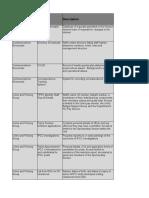 Information Asset Register ODS