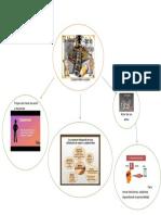 Subjetividad y Sujeto Mapa Mental