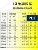 Grados ISO