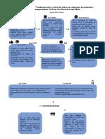 LIBRAS - Esquema Cronológico Do Texto