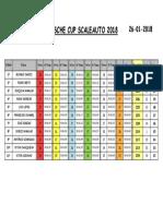 Cópia de Prova 2Porsche Cup Scaleauto.pdf