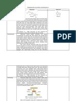 Perbandingan Allopurinol Dan Febuxostat