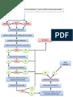 Flujograma de Seleccion y Reclutamiento Personal Mb
