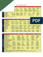 Tabla de Conversiones Comunes (3)