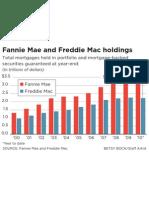 Fannie Mae, Freddie Mac holdings