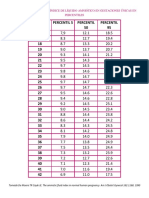 Valores Normales Del Índice de Líquido Amniótico en Gestaciones Únicas en Percentiles