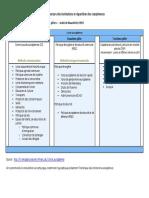 Architecture Des Institutions Et Repartition Des Competences