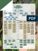 Organograma Exército Brasileiro