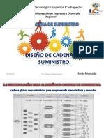 Unidad II Metodologias Para El Diseño de Cadenas de Suministro