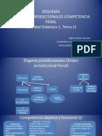 Órganos-jurisdiccionales-y-competencia-penal.-Esquema-Tema-2.pdf