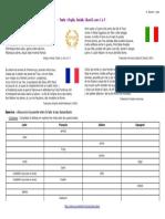 PDF Texte - Eneide Chant I Vers 1-7 - Parente Des Langues Romanes