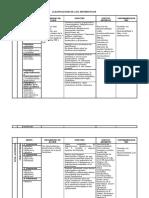 30325601-Clasificacion-de-Los-antibioticos.pdf