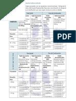 Flujograma de Procedimientos (Esquemas Según Tratamiento)