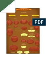 Mapa Plan de Negocio DOS
