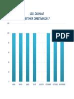 ASISTENCIA DIRECTIVOS 2017