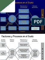 Factores y Procesos en Los Suelos