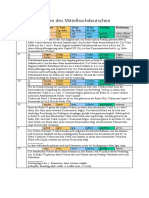 ablautreihen - übersicht.pdf