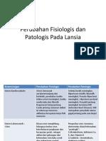 Perubahan Fisiologis Dan Patologis Pada Lansia