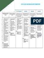 Student Leader Behavioural Framework