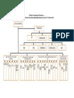 00_Contoh Struktur Organisasi